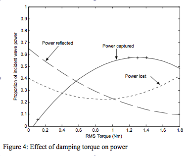 Figure 4 - Power Capture