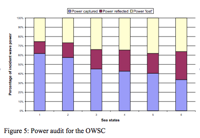 Figure 5 - Power Audit for OWSC AM