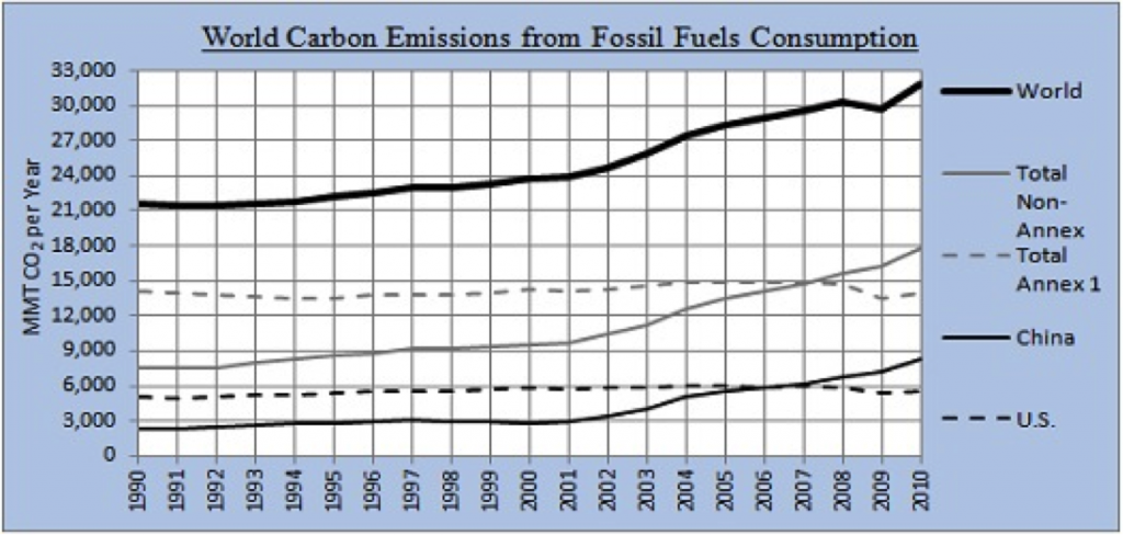 World Carbon Emission from Fossil Fuels Consumption (1990 - 2010)