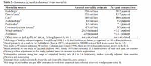 Erickson et.al.; A Summary and Comparison of Bird Mortality from  Anthropogenic Causes with an Emphasis on Collisions; 2005