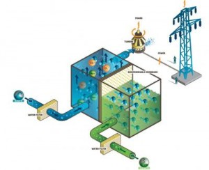 Visual of a PRO system http://www.climatetechwiki.org/technology/jiqweb-ro